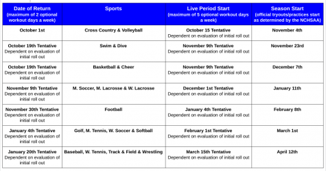 The schedule for sports to return based on the guidelines created by the Wake County School Board. This includes the workout periods, live periods and beginning of seasons.