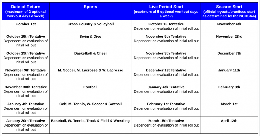 The+schedule+for+sports+to+return+based+on+the+guidelines+created+by+the+Wake+County+School+Board.+This+includes+the+workout+periods%2C+live+periods+and+beginning+of+seasons.