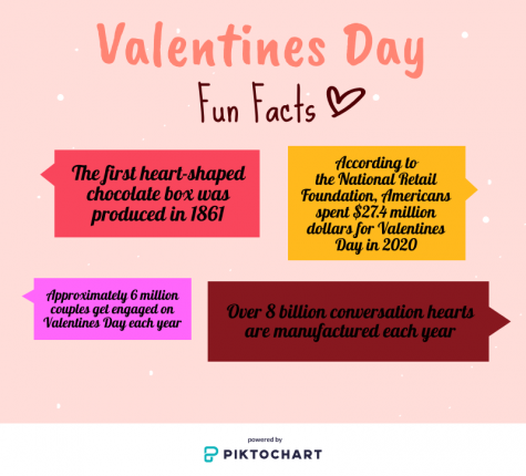 The history behind Valentines Day